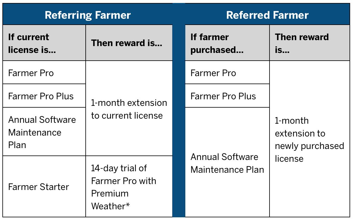 Trimble Ag Software Farmer Referral Program